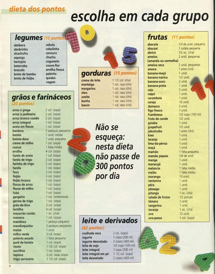 Resultado de imagem para tabela de pontos dieta