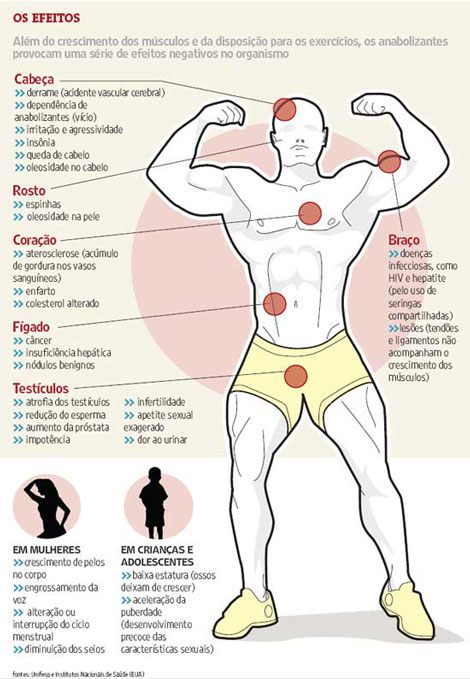 ciclo stanozolol antes depois