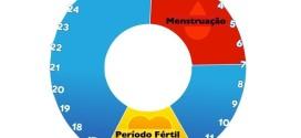 periodo fertil
