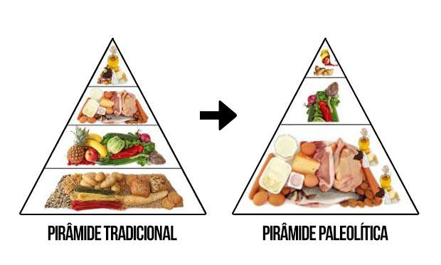 Resultado de imagem para dieta paleo
