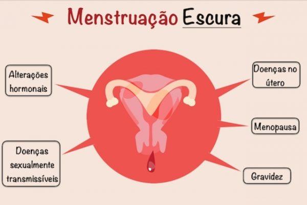 Primeiro dia de menstruação